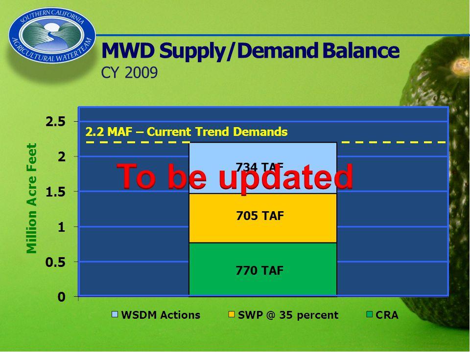 MWD Supply/Demand Balance CY 2009 770 TAF 705 TAF 734 TAF 2.2 MAF – Current Trend Demands