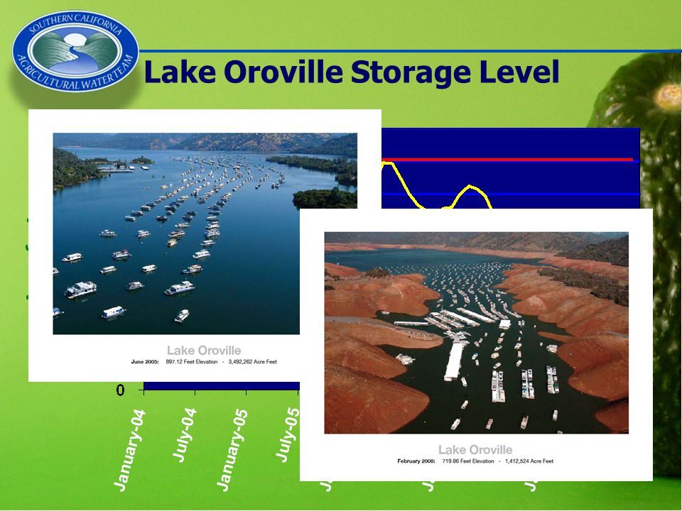 Lake Oroville Storage Level Current Storage Level = 1.03 MAF (29% of capacity) Reservoir Capacity - 3,537,600 Lowest End-of-Oct Storage Level Since 1977
