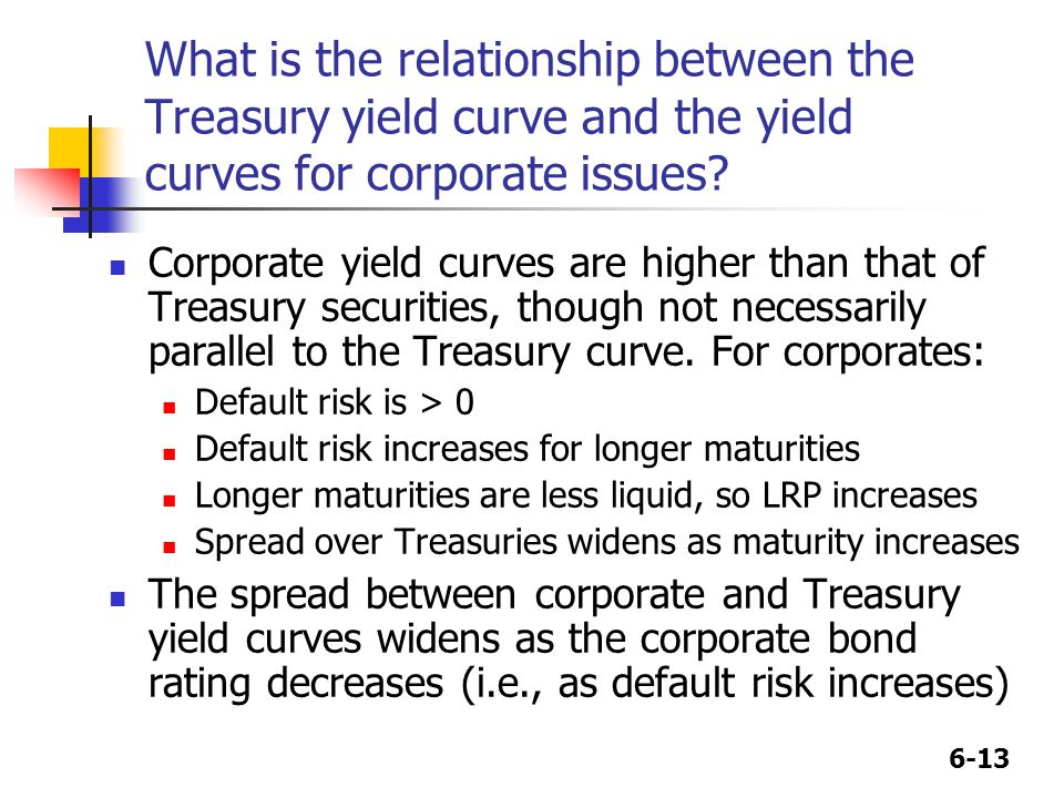 6-13 What is the relationship between the Treasury yield curve and the yield curves for corporate issues? Corporate yield curves are higher than that