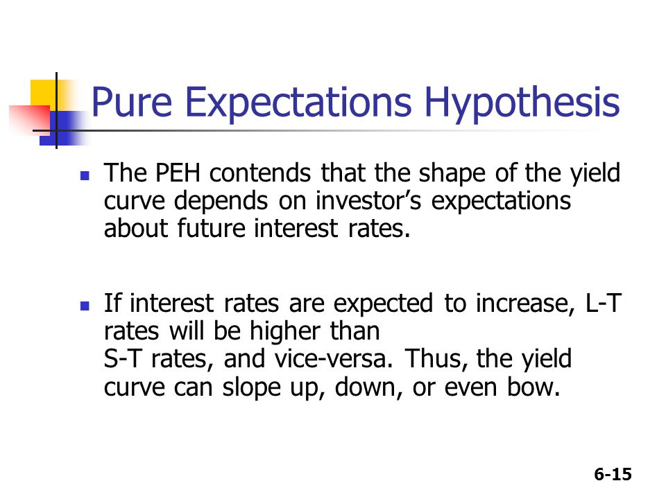 6-15 Pure Expectations Hypothesis The PEH contends that the shape of the yield curve depends on investor's expectations about future interest rates.