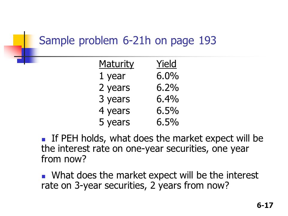 6-17 Sample problem 6-21h on page 193 MaturityYield 1 year6.0% 2 years6.2% 3 years6.4% 4 years6.5% 5 years6.5% If PEH holds, what does the market expe