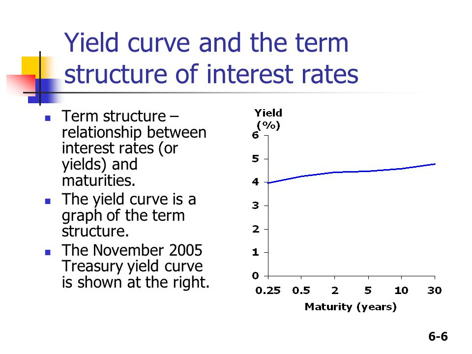 6-6 Yield curve and the term structure of interest rates Term structure – relationship between interest rates (or yields) and maturities.