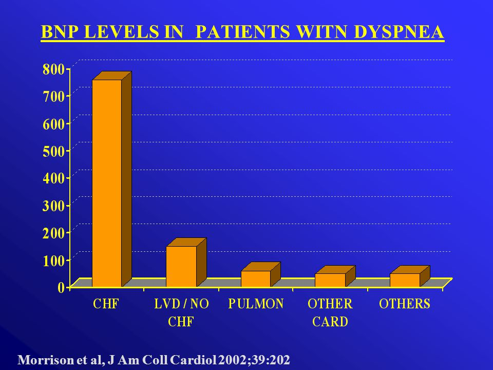 BNP LEVELS IN PATIENTS WITN DYSPNEA Morrison et al, J Am Coll Cardiol 2002;39:202