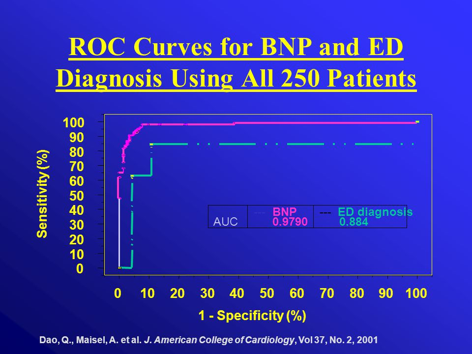 ROC Curves for BNP and ED Diagnosis Using All 250 Patients Dao, Q., Maisel, A. et al. J. American College of Cardiology, Vol 37, No. 2, 2001 010203040