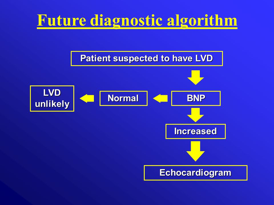 Patient suspected to have LVD Echocardiogram BNP Increased Normal LVD unlikely Future diagnostic algorithm