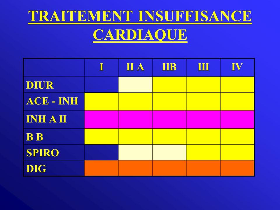 TRAITEMENT INSUFFISANCE CARDIAQUE III AIIBIIIIV DIUR ACE - INH INH A II B SPIRO DIG