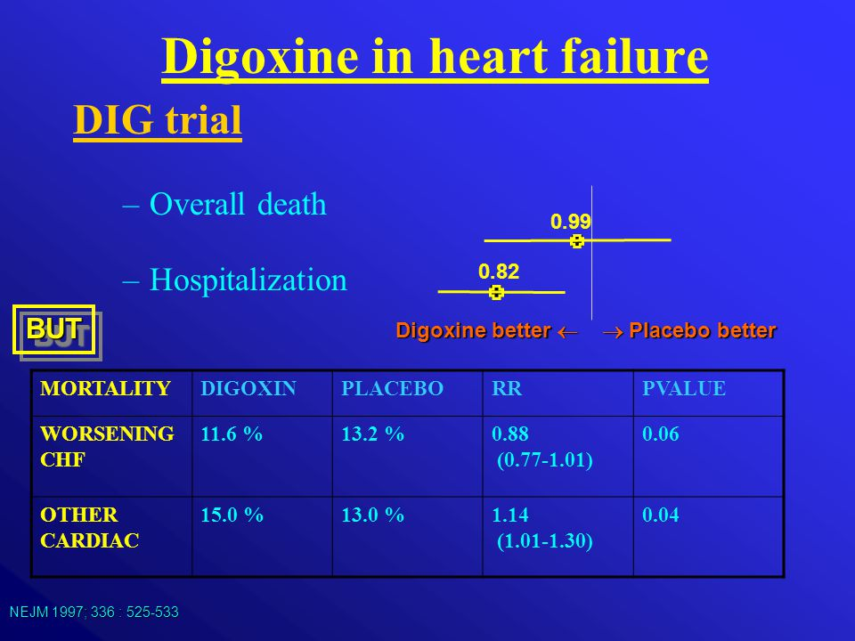 Digoxine in heart failure Digoxine better   Placebo better DIG trial –Overall death –Hospitalization 0.99 0.82 NEJM 1997; 336 : 525-533 MORTALITYDIG