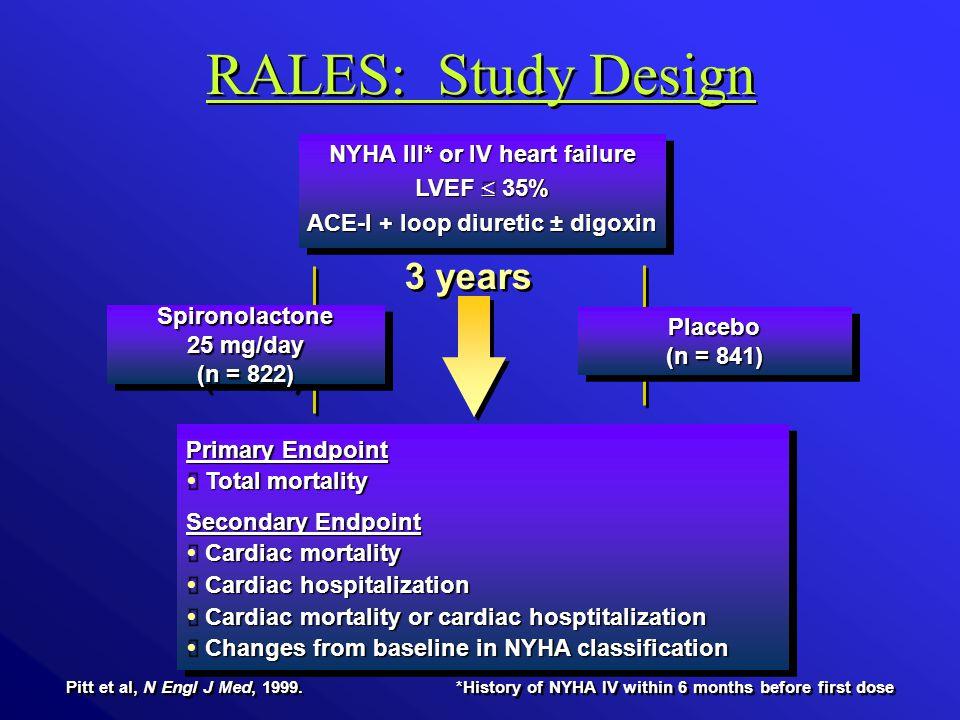 NYHA III* or IV heart failure LVEF  35% ACE-I + loop diuretic ± digoxin NYHA III* or IV heart failure LVEF  35% ACE-I + loop diuretic ± digoxin Spironolactone 25 mg/day (n = 822) Spironolactone 25 mg/day (n = 822) Primary Endpoint  Total mortality Secondary Endpoint  Cardiac mortality  Cardiac hospitalization  Cardiac mortality or cardiac hosptitalization  Changes from baseline in NYHA classification Primary Endpoint  Total mortality Secondary Endpoint  Cardiac mortality  Cardiac hospitalization  Cardiac mortality or cardiac hosptitalization  Changes from baseline in NYHA classification Placebo (n = 841) Placebo Pitt et al, N Engl J Med, 1999.