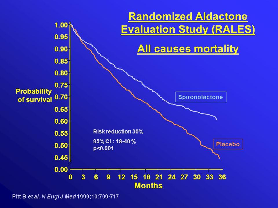 0.00 0.45 0.50 0.55 0.60 0.65 0.70 0.75 0.80 0.85 0.90 0.95 1.00 0369121518212427303336 Spironolactone Placebo Probability of survival Months Randomized Aldactone Evaluation Study (RALES) All causes mortality Pitt B et al.