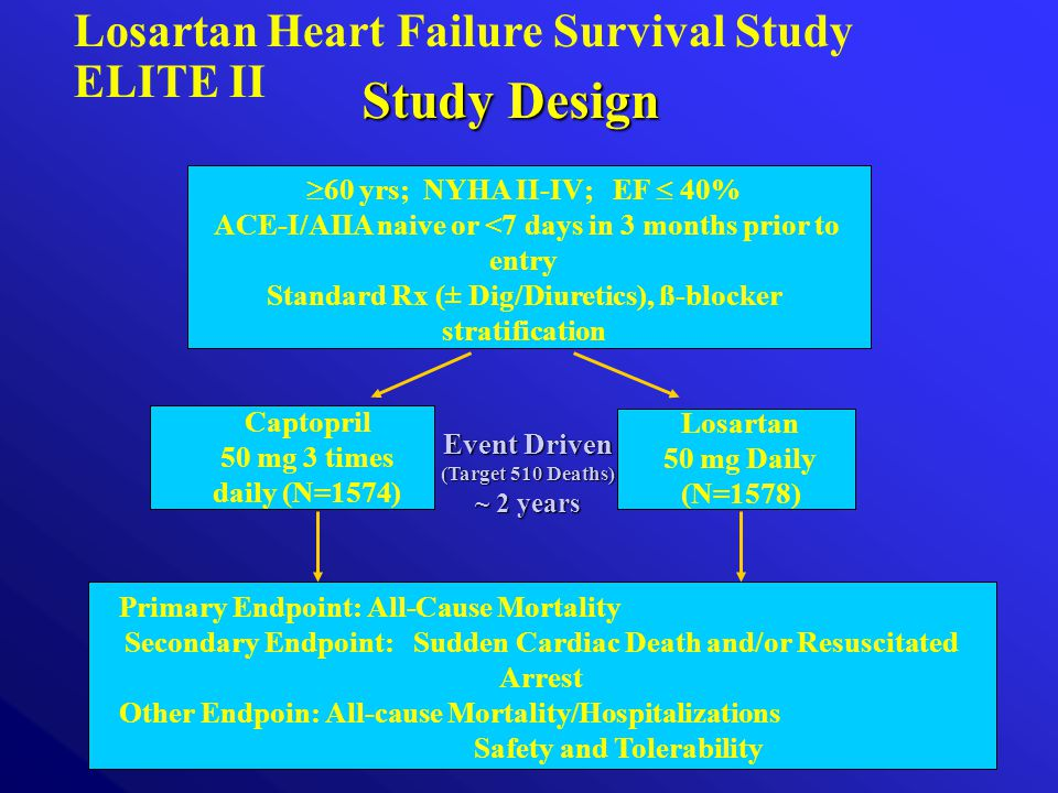 Study Design Losartan Heart Failure Survival Study ELITE II  60 yrs; NYHA II-IV; EF  40% ACE-I/AIIA naive or <7 days in 3 months prior to entry Standard Rx (± Dig/Diuretics), ß-blocker stratification Captopril 50 mg 3 times daily (N=1574) Primary Endpoint: All-Cause Mortality Secondary Endpoint: Sudden Cardiac Death and/or Resuscitated Arrest Other Endpoin: All-cause Mortality/Hospitalizations Safety and Tolerability Event Driven (Target 510 Deaths) ~ 2 years Losartan 50 mg Daily (N=1578)