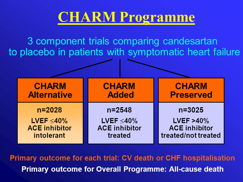 CHARM Added CHARM Preserved CHARM Programme 3 component trials comparing candesartan to placebo in patients with symptomatic heart failure CHARM Alter