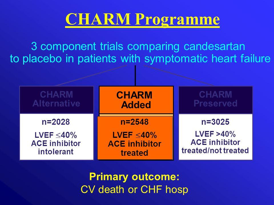 n=3025 LVEF >40% ACE inhibitor treated/not treated CHARM Added CHARM Preserved CHARM Alternative n=2028 LVEF  40% ACE inhibitor intolerant n=2548 LVE