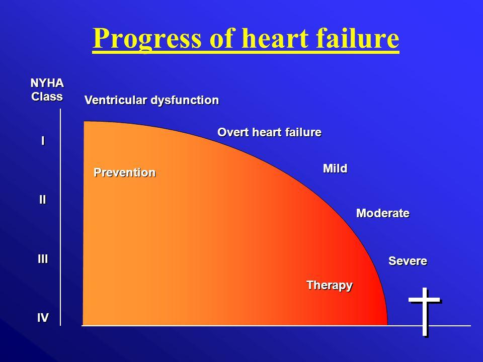 Prevention Therapy NYHAClass IIIIIIIV Ventricular dysfunction Overt heart failure Mild Moderate Severe Progress of heart failure