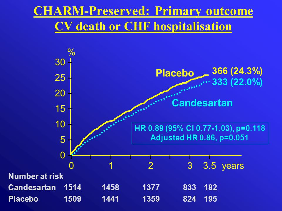 CHARM-Preserved: Primary outcome CV death or CHF hospitalisation 0123years Number at risk Candesartan 151414581377833182 Placebo 150914411359824195 3.5 0 10 20 30 Placebo Candesartan 5 15 25 HR 0.89 (95% CI 0.77-1.03), p=0.118 Adjusted HR 0.86, p=0.051 % 366 (24.3%) 333 (22.0%)