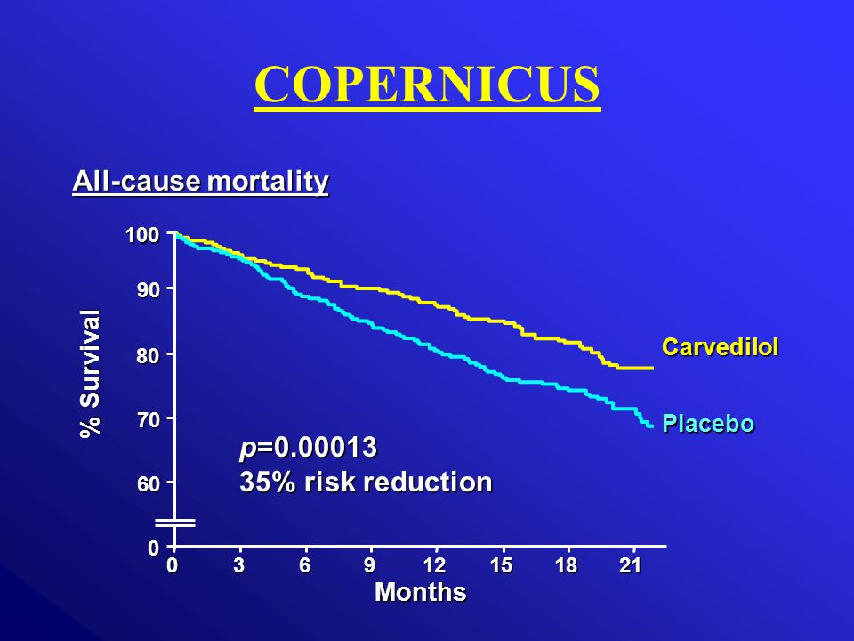 0 0 % Survival 36912151821 Months 100 90 80 60 70 p=0.00013 35% risk reduction Carvedilol Placebo COPERNICUS All-cause mortality