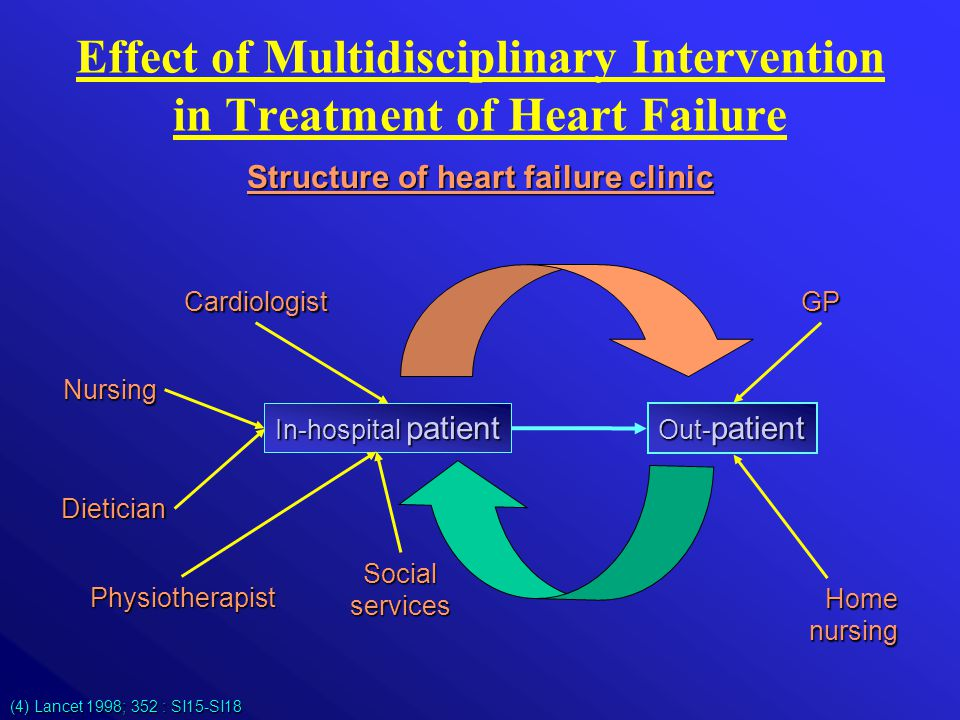 (4) Lancet 1998; 352 : SI15-SI18 Structure of heart failure clinic Effect of Multidisciplinary Intervention in Treatment of Heart Failure In-hospital