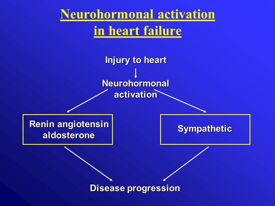 Injury to heart Sympathetic Disease progression Neurohormonal activation Renin angiotensin aldosterone Neurohormonal activation in heart failure
