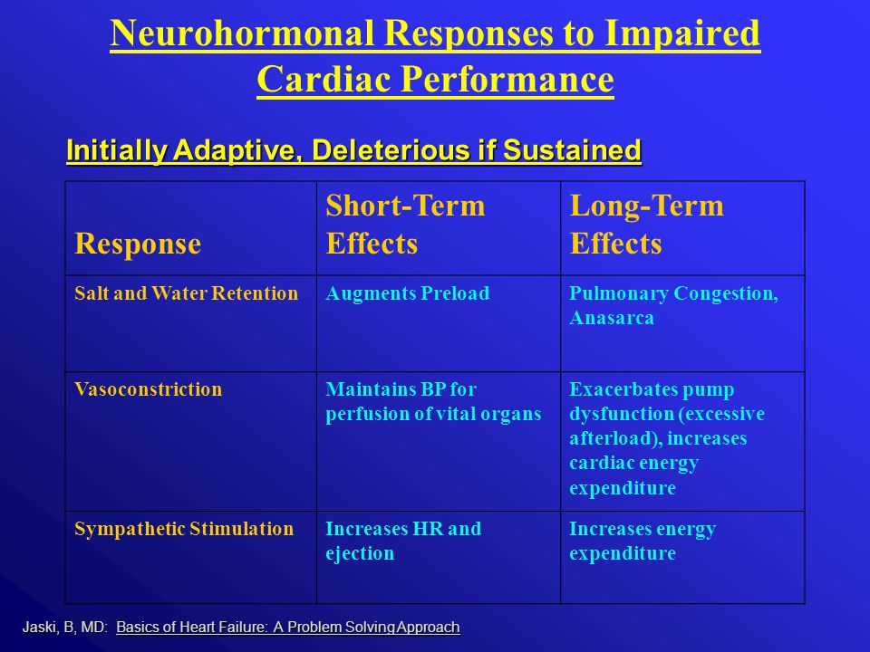 Initially Adaptive, Deleterious if Sustained Initially Adaptive, Deleterious if Sustained Response Short-Term Effects Long-Term Effects Salt and Water RetentionAugments PreloadPulmonary Congestion, Anasarca VasoconstrictionMaintains BP for perfusion of vital organs Exacerbates pump dysfunction (excessive afterload), increases cardiac energy expenditure Sympathetic StimulationIncreases HR and ejection Increases energy expenditure Neurohormonal Responses to Impaired Cardiac Performance Jaski, B, MD: Basics of Heart Failure: A Problem Solving Approach