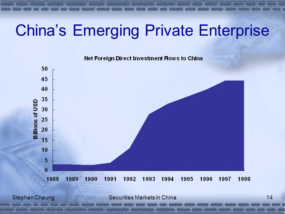 Stephen CheungSecurities Markets in China14 China's Emerging Private Enterprise