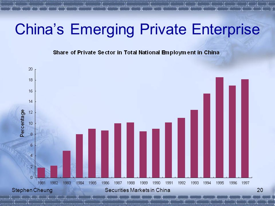 Stephen CheungSecurities Markets in China20 China's Emerging Private Enterprise