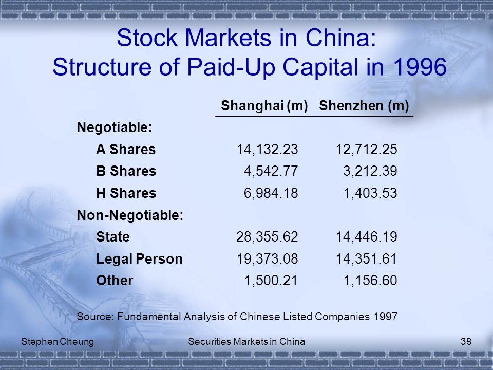 Stephen CheungSecurities Markets in China38 Stock Markets in China: Structure of Paid-Up Capital in 1996 Shanghai (m)Shenzhen (m) Negotiable: A Shares14,132.2312,712.25 B Shares4,542.773,212.39 H Shares6,984.181,403.53 Non-Negotiable: State28,355.6214,446.19 Legal Person19,373.0814,351.61 Other1,500.211,156.60 Source: Fundamental Analysis of Chinese Listed Companies 1997