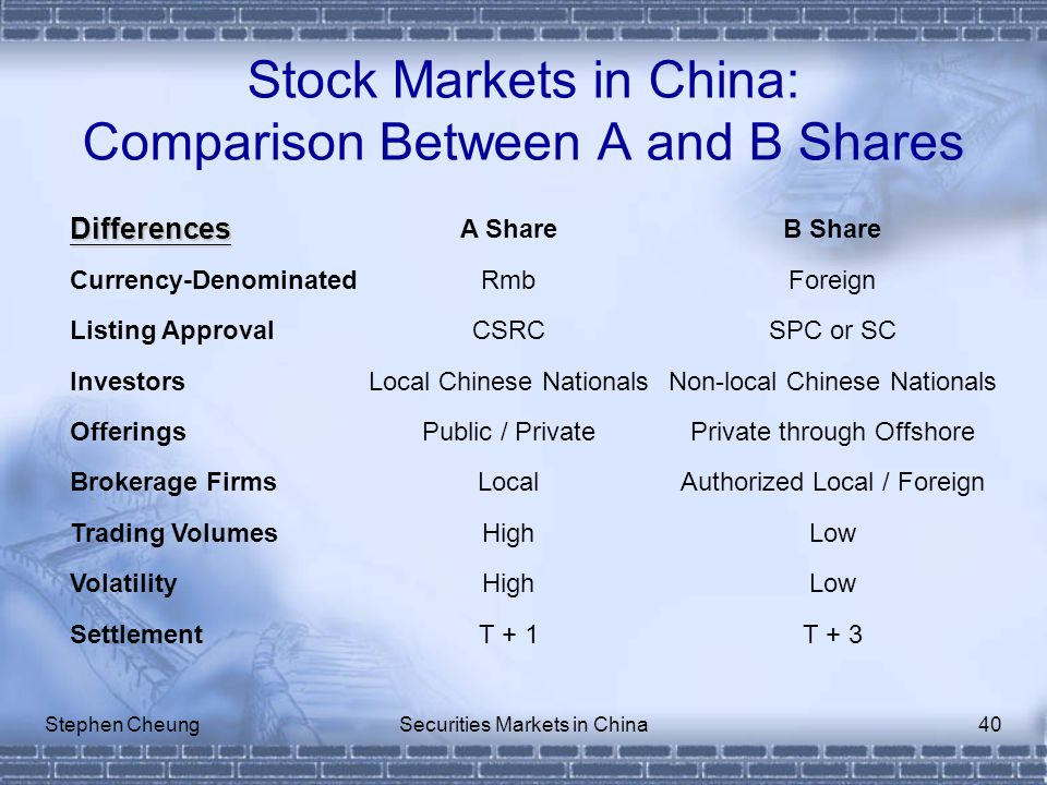 Stephen CheungSecurities Markets in China40 Stock Markets in China: Comparison Between A and B Shares Differences A ShareB Share Currency-DenominatedRmbForeign Listing ApprovalCSRCSPC or SC InvestorsLocal Chinese NationalsNon-local Chinese Nationals OfferingsPublic / PrivatePrivate through Offshore Brokerage FirmsLocalAuthorized Local / Foreign Trading VolumesHighLow VolatilityHighLow SettlementT + 1T + 3