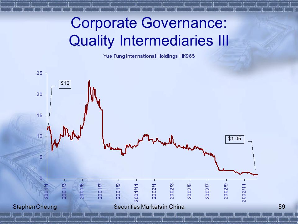 Stephen CheungSecurities Markets in China59 Corporate Governance: Quality Intermediaries III