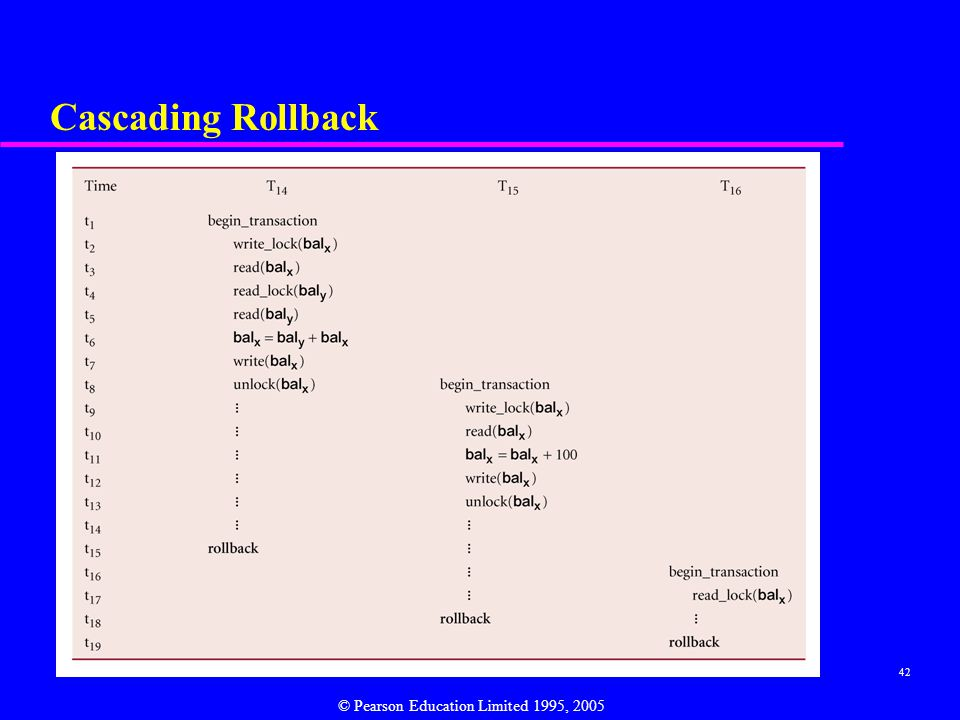 42 Cascading Rollback © Pearson Education Limited 1995, 2005