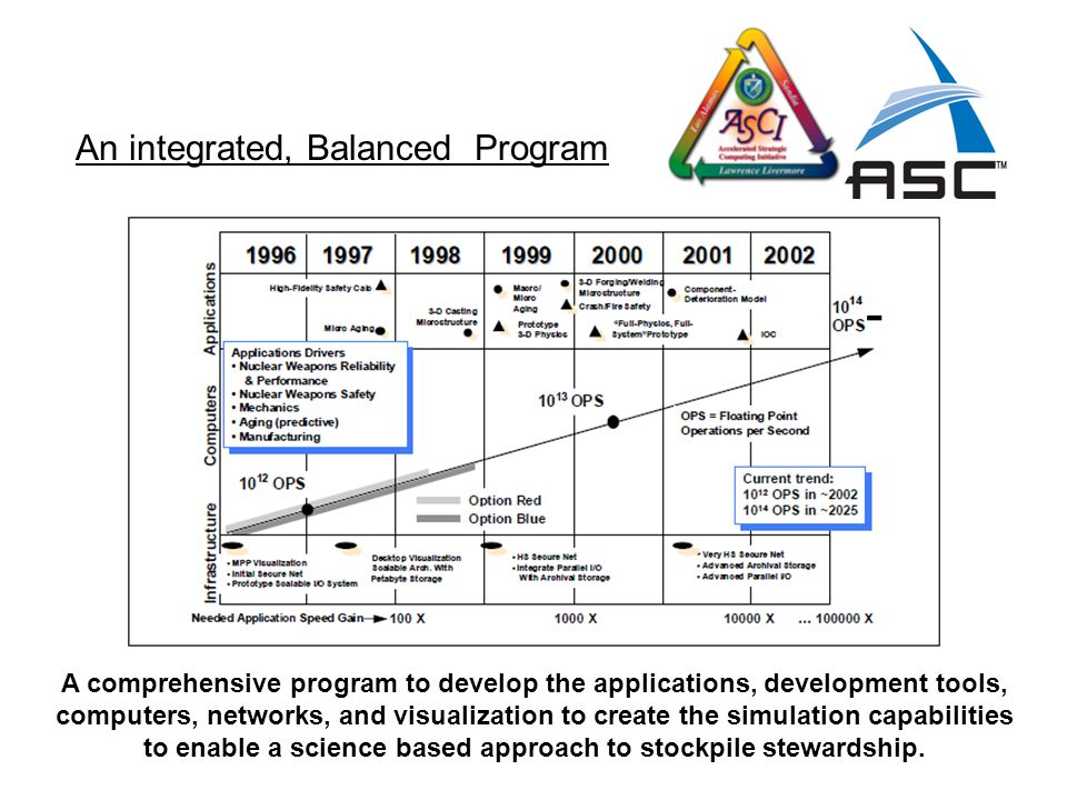 A comprehensive program to develop the applications, development tools, computers, networks, and visualization to create the simulation capabilities t