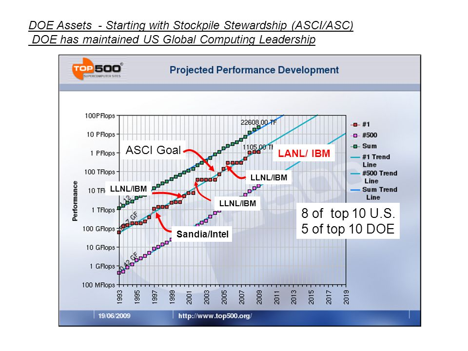 DOE Assets - Starting with Stockpile Stewardship (ASCI/ASC) DOE has maintained US Global Computing Leadership 8 of top 10 U.S. 5 of top 10 DOE ASCI Go