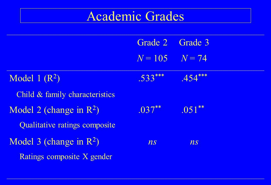 Academic Grades Grade 2Grade 3 N = 105N = 74 Model 1 (R 2 ).533 ***.454 *** Child & family characteristics Model 2 (change in R 2 ).037 **.051 ** Qualitative ratings composite Model 3 (change in R 2 )ns Ratings composite X gender