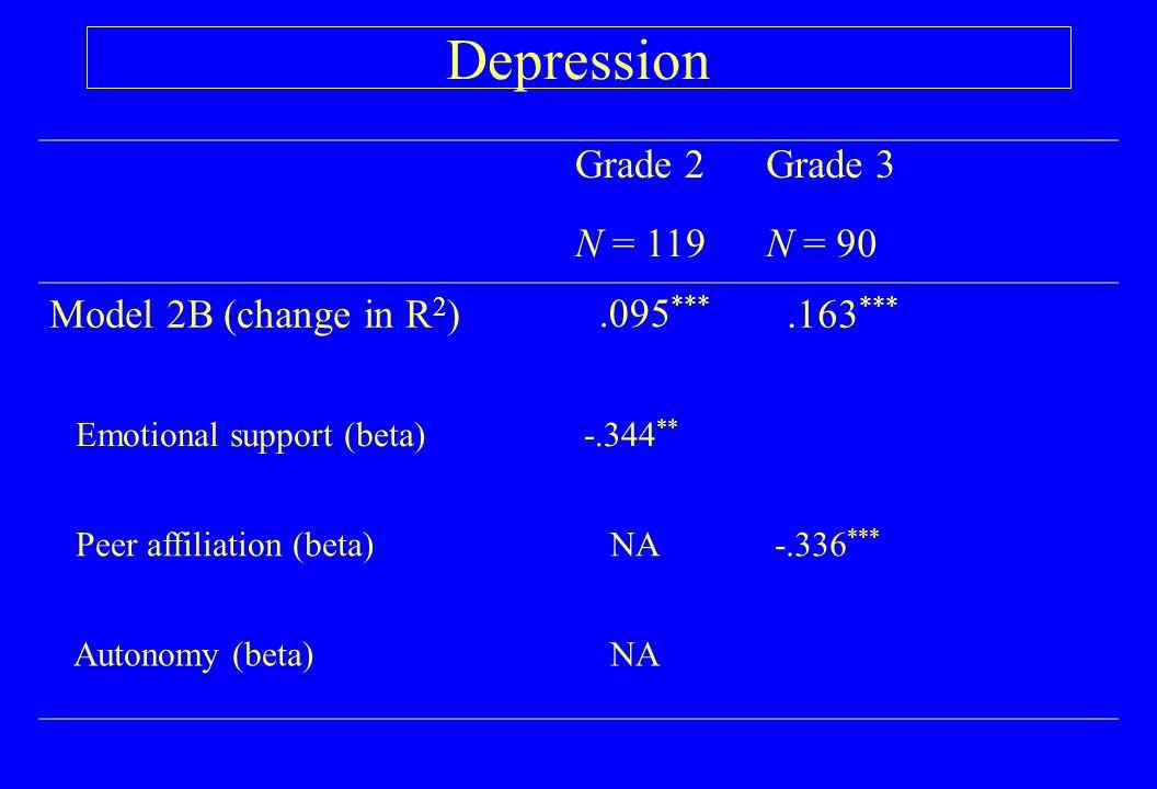 Depression Grade 2Grade 3 N = 119N = 90 Model 2B (change in R 2 ).163 *** Emotional support (beta) -.344 ** Peer affiliation (beta) NA -.336 *** Auton