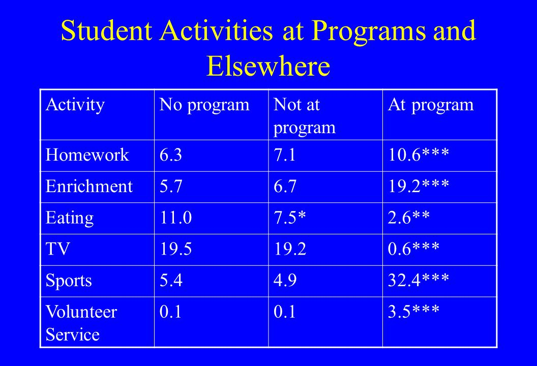 Student Activities at Programs and Elsewhere ActivityNo programNot at program At program Homework6.37.110.6*** Enrichment5.76.719.2*** Eating11.07.5*2.6** TV19.519.20.6*** Sports5.44.932.4*** Volunteer Service 0.1 3.5***