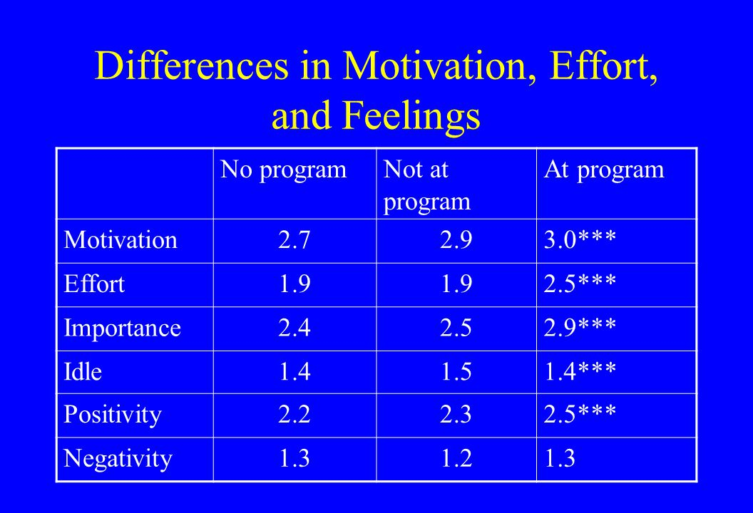 Differences in Motivation, Effort, and Feelings No programNot at program At program Motivation2.72.93.0*** Effort1.9 2.5*** Importance2.42.52.9*** Idle1.41.51.4*** Positivity2.22.32.5*** Negativity1.31.21.3