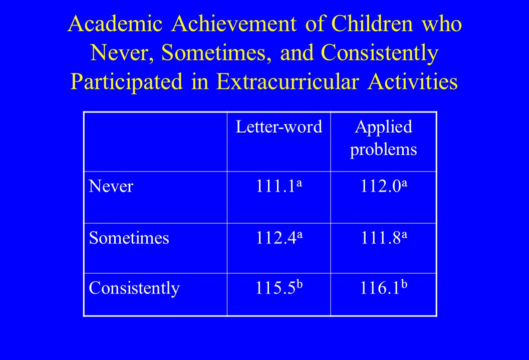 Academic Achievement of Children who Never, Sometimes, and Consistently Participated in Extracurricular Activities Letter-wordApplied problems Never111.1 a 112.0 a Sometimes112.4 a 111.8 a Consistently115.5 b 116.1 b