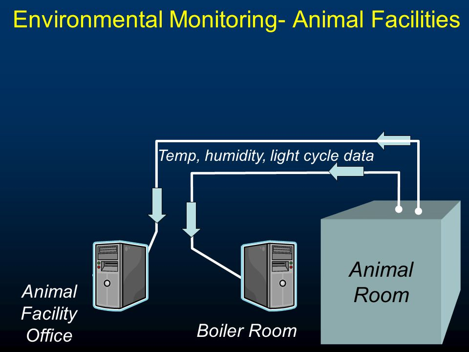 Alarm Procedures Animal Room Temp, humidity, light cycle data Boiler Room Animal Facility Office Autodialer Animal Fac /Eng Staff Offsite Animal Fac Staff Internet