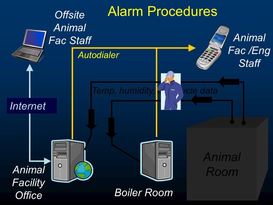 Alarm Procedures Animal Room Temp, humidity, light cycle data Boiler Room Animal Facility Office Autodialer Animal Fac /Eng Staff Offsite Animal Fac Staff Internet