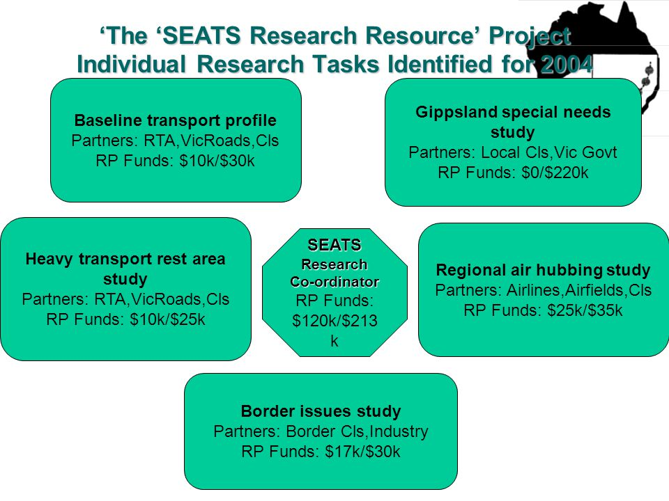 SEATS Research Co-ordinator RP Funds: $120k/$213 k Baseline transport profile Partners: RTA,VicRoads,Cls RP Funds: $10k/$30k Heavy transport rest area study Partners: RTA,VicRoads,Cls RP Funds: $10k/$25k Border issues study Partners: Border Cls,Industry RP Funds: $17k/$30k Regional air hubbing study Partners: Airlines,Airfields,Cls RP Funds: $25k/$35k Gippsland special needs study Partners: Local Cls,Vic Govt RP Funds: $0/$220k 'The 'SEATS Research Resource' Project Individual Research Tasks Identified for 2004