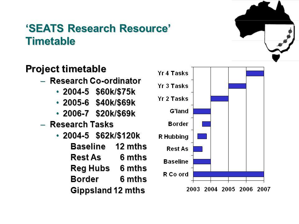 'SEATS Research Resource' Timetable Project timetable –Research Co-ordinator 2004-5 $60k/$75k2004-5 $60k/$75k 2005-6 $40k/$69k2005-6 $40k/$69k 2006-7 $20k/$69k2006-7 $20k/$69k –Research Tasks 2004-5 $62k/$120k2004-5 $62k/$120k Baseline 12 mths Rest As 6 mths Reg Hubs 6 mths Border 6 mths Gippsland 12 mths