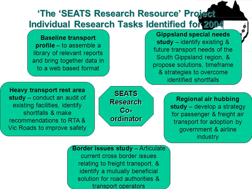 'The 'SEATS Research Resource' Project Individual Research Tasks Identified for 2004 SEATS Research Co- ordinator Baseline transport profile – to assemble a library of relevant reports and bring together data in to a web based format Heavy transport rest area study – conduct an audit of existing facilities, identify shortfalls & make recommendations to RTA & Vic Roads to improve safety Border issues study – Articulate current cross border issues relating to freight transport, & identify a mutually beneficial solution for road authorities & transport operators Regional air hubbing study – develop a strategy for passenger & freight air transport for adoption by government & airline industry Gippsland special needs study – identify existing & future transport needs of the South Gippsland region, & propose solutions, timeframe & strategies to overcome identified shortfalls