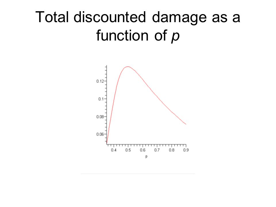 Total discounted damage as a function of p