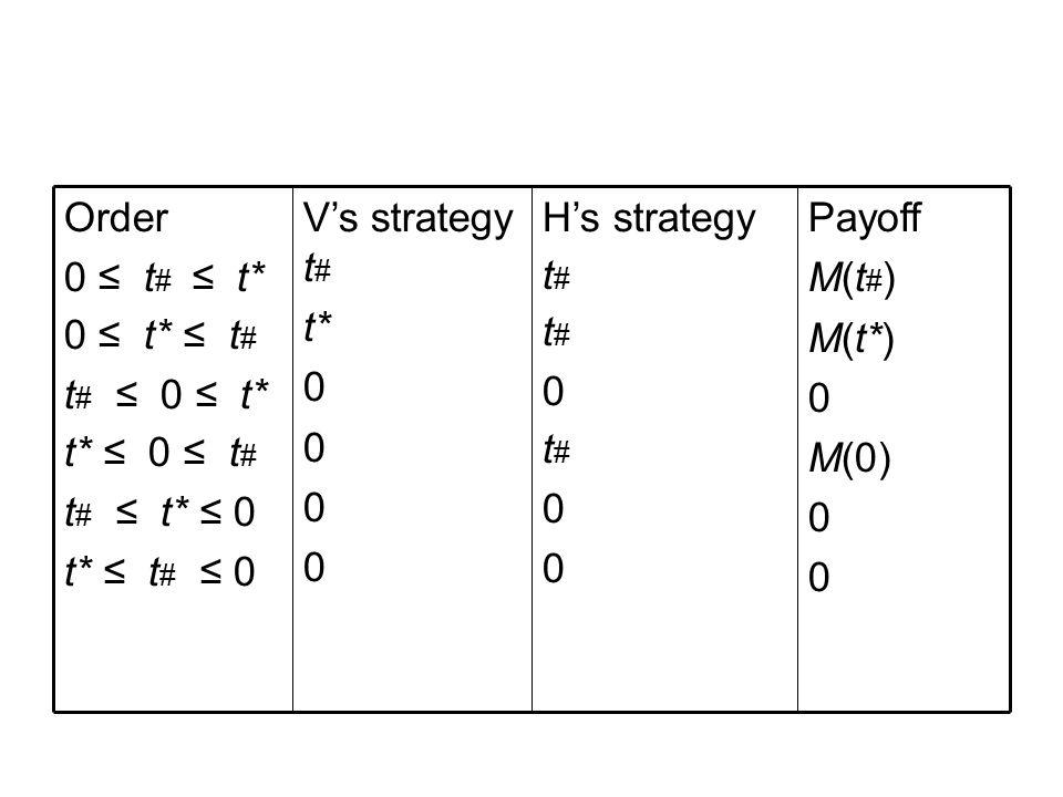 Payoff M(t # ) M(t*) 0 M(0) 0 H's strategy t # 0 t # 0 V's strategy t # t* 0 Order 0 ≤ t # ≤ t* 0 ≤ t* ≤ t # t # ≤ 0 ≤ t* t* ≤ 0 ≤ t # t # ≤ t* ≤ 0 t* ≤ t # ≤ 0