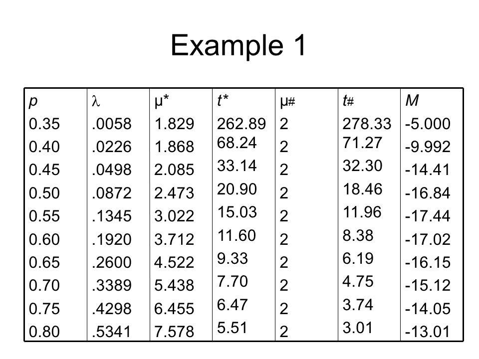 Example 1 M -5.000 -9.992 -14.41 -16.84 -17.44 -17.02 -16.15 -15.12 -14.05 -13.01 t # 278.33 71.27 32.30 18.46 11.96 8.38 6.19 4.75 3.74 3.01 µ#2222222222µ#2222222222 t* 262.89 68.24 33.14 20.90 15.03 11.60 9.33 7.70 6.47 5.51 µ* 1.829 1.868 2.085 2.473 3.022 3.712 4.522 5.438 6.455 7.578.0058.0226.0498.0872.1345.1920.2600.3389.4298.5341 p 0.35 0.40 0.45 0.50 0.55 0.60 0.65 0.70 0.75 0.80