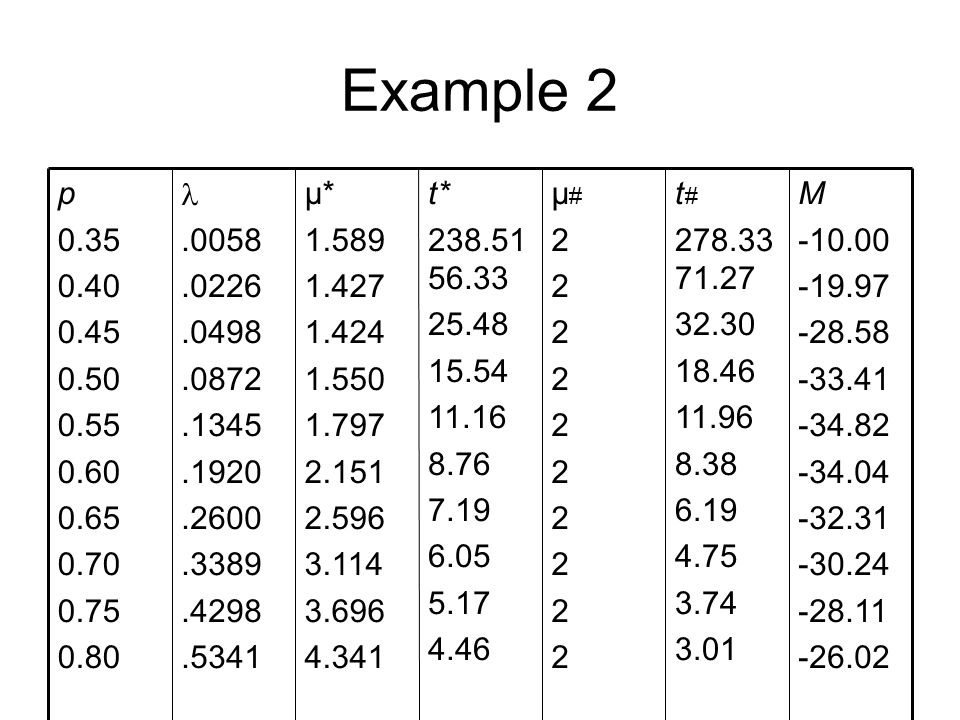 Example 2 M -10.00 -19.97 -28.58 -33.41 -34.82 -34.04 -32.31 -30.24 -28.11 -26.02 t # 278.33 71.27 32.30 18.46 11.96 8.38 6.19 4.75 3.74 3.01 µ#2222222222µ#2222222222 t* 238.51 56.33 25.48 15.54 11.16 8.76 7.19 6.05 5.17 4.46 µ* 1.589 1.427 1.424 1.550 1.797 2.151 2.596 3.114 3.696 4.341.0058.0226.0498.0872.1345.1920.2600.3389.4298.5341 p 0.35 0.40 0.45 0.50 0.55 0.60 0.65 0.70 0.75 0.80