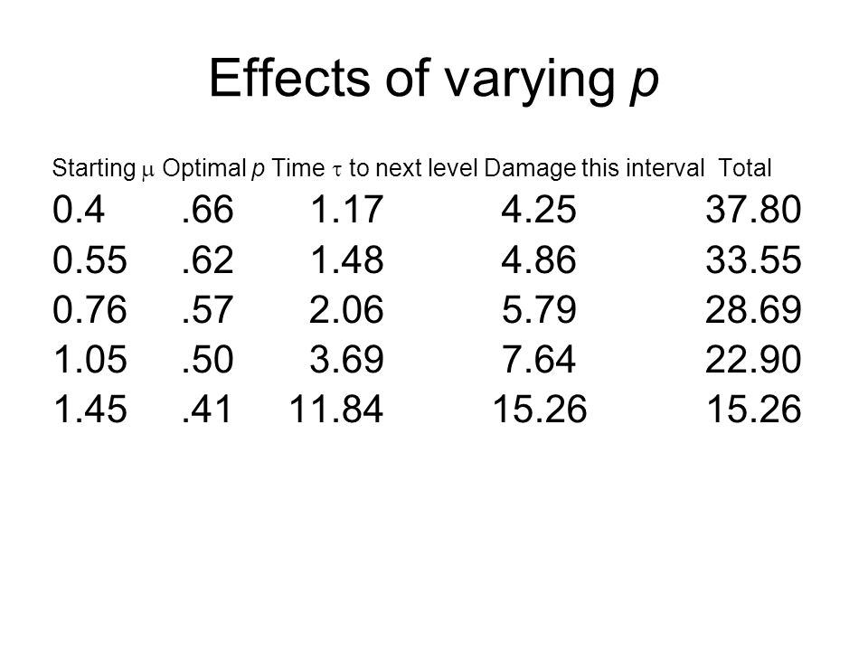 Effects of varying p Starting  Optimal p Time  to next level Damage this interval Total 0.4.66 1.17 4.25 37.80 0.55.62 1.48 4.86 33.55 0.76.57 2.06 5.79 28.69 1.05.50 3.69 7.64 22.90 1.45.41 11.84 15.26 15.26
