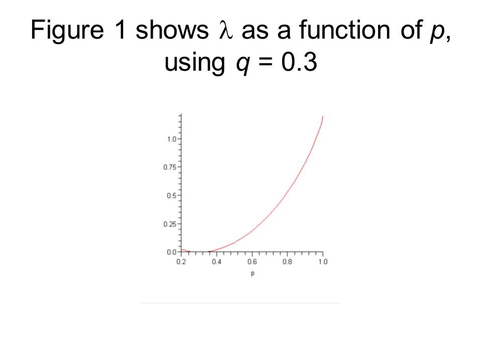 Figure 1 shows as a function of p, using q = 0.3