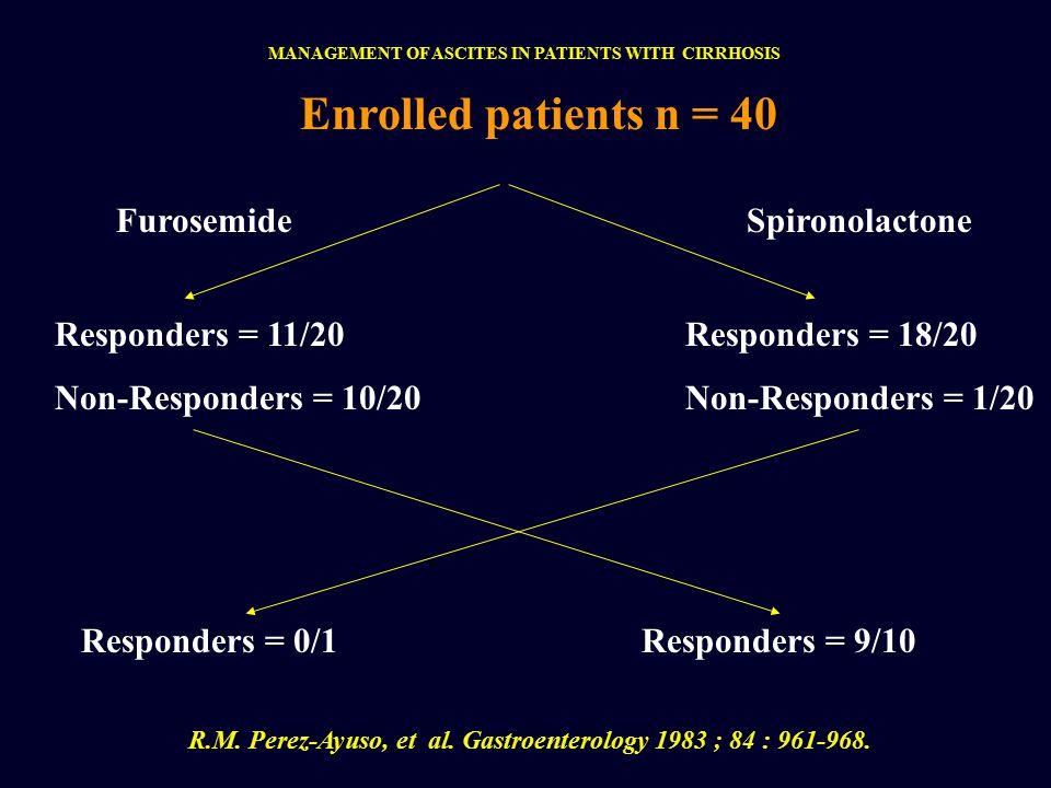 Enrolled patients n = 40 Furosemide Responders = 11/20 Non-Responders = 10/20 Responders = 0/1 Spironolactone R.M.