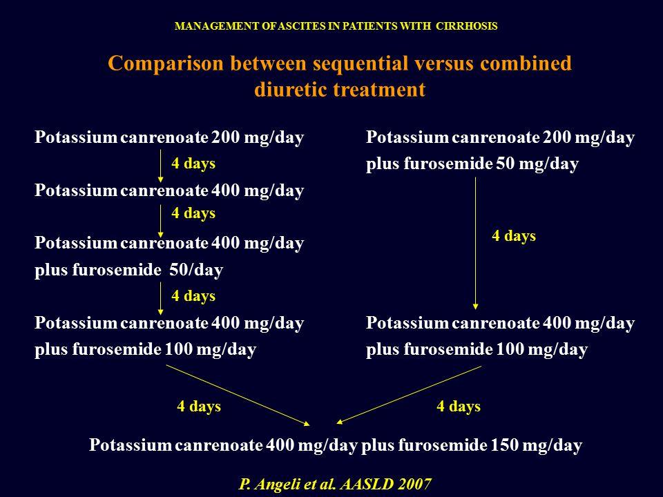Potassium canrenoate 200 mg/day Potassium canrenoate 400 mg/day plus furosemide 50/day Potassium canrenoate 400 mg/day plus furosemide 100 mg/day Potassium canrenoate 200 mg/day plus furosemide 50 mg/day Potassium canrenoate 400 mg/day plus furosemide 100 mg/day Potassium canrenoate 400 mg/day plus furosemide 150 mg/day 4 days Comparison between sequential versus combined diuretic treatment P.