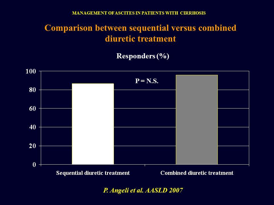P = N.S. Comparison between sequential versus combined diuretic treatment Responders (%) P.