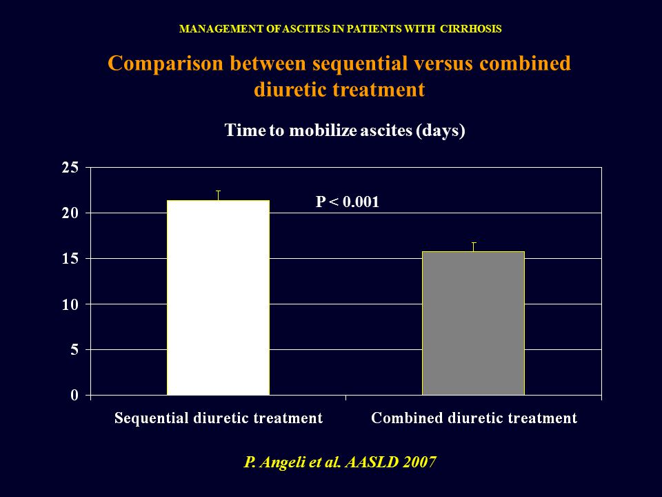 P < 0.001 Comparison between sequential versus combined diuretic treatment Time to mobilize ascites (days) P.
